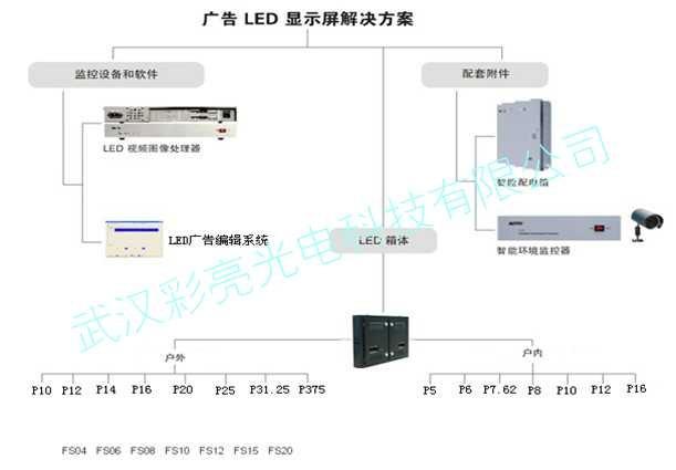 LED显示屏广告传媒应用简介(图1)